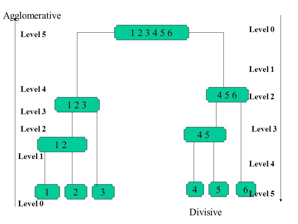 Agglomerative 1 2 3 4 5 6 4 5 6 1 2 3 4 5 1 2 4 5 6 1 2 3 Divisive