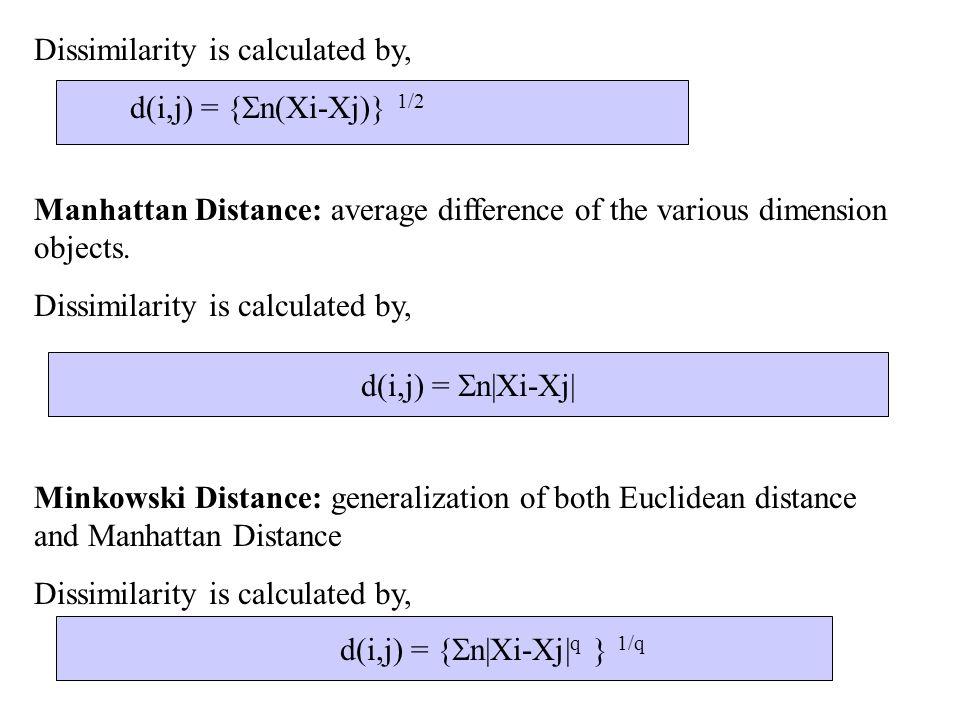 d(i,j) = {n|Xi-Xj|q } 1/q