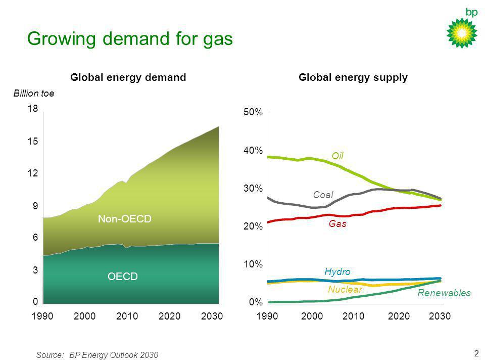 Growing demand for gas Global energy demand Global energy supply
