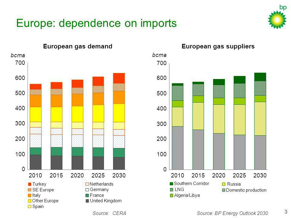 Europe: dependence on imports