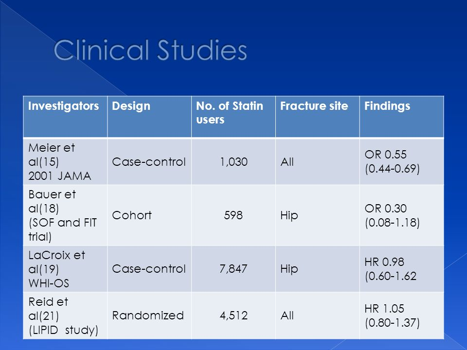 Clinical Studies Investigators Design No. of Statin users