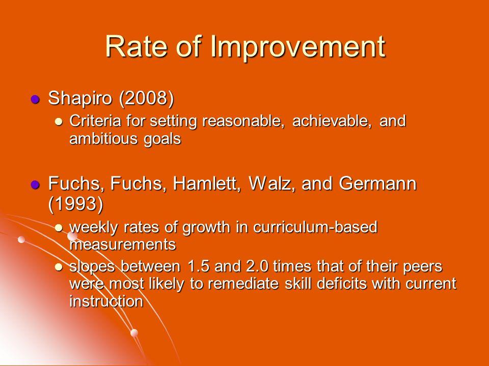 Rate of Improvement Shapiro (2008)