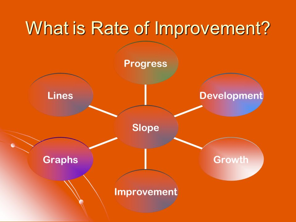 What is Rate of Improvement