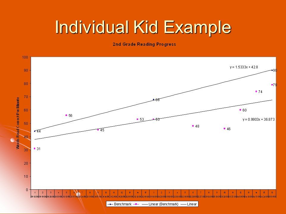 Individual Kid Example