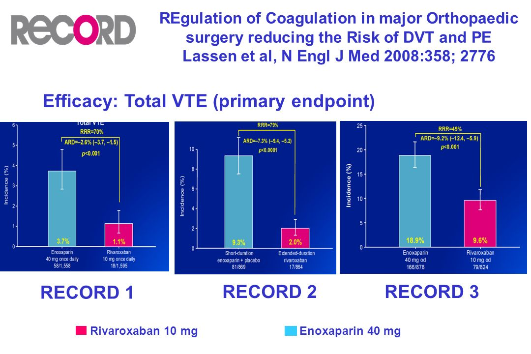Efficacy: Total VTE (primary endpoint) RECORD 1 RECORD 2 RECORD 3