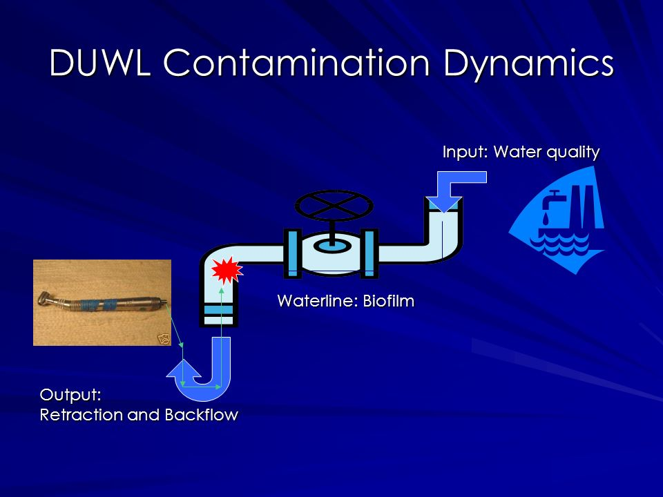 DUWL Contamination Dynamics