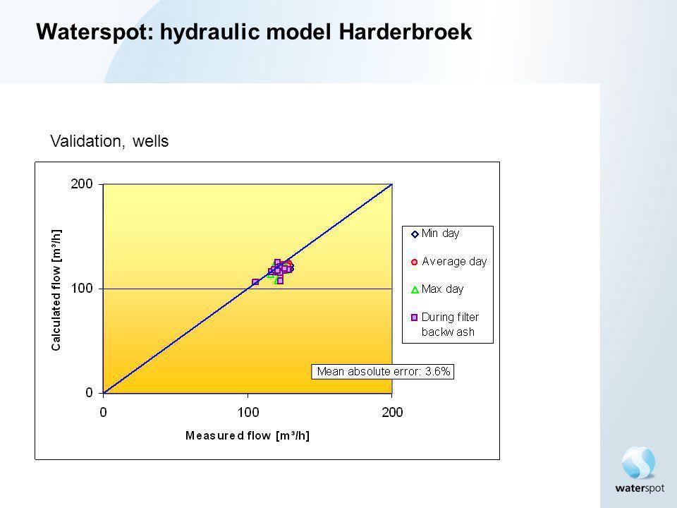 Waterspot: hydraulic model Harderbroek