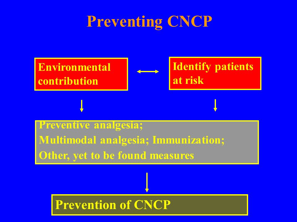 Preventing CNCP Prevention of CNCP Environmental contribution