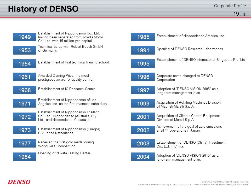 History of DENSO Corporate Profile. Establishment of Nippondenso Co., Ltd. having been separated from Toyota Motor.