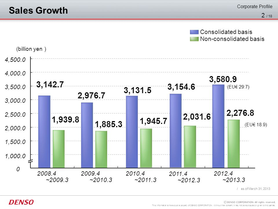 Sales Growth Non-consolidated basis. Consolidated basis. Corporate Profile. / as of March 31, 2013.