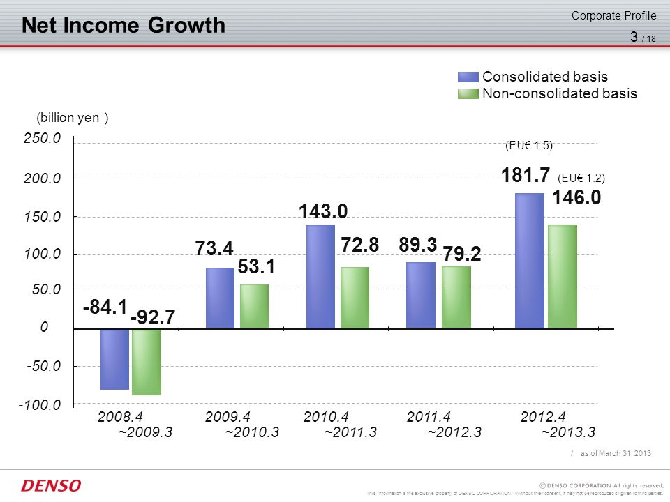 Net Income Growth Corporate Profile. Consolidated basis. Non-consolidated basis. / as of March 31, 2013.