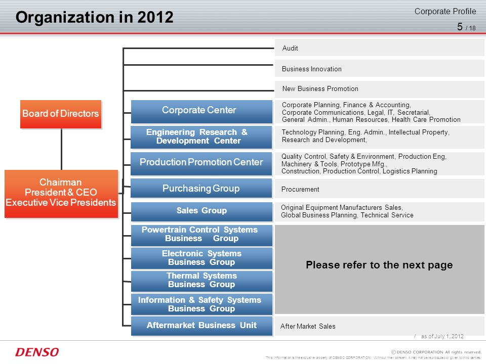 Organization in 2012 Please refer to the next page Corporate Center