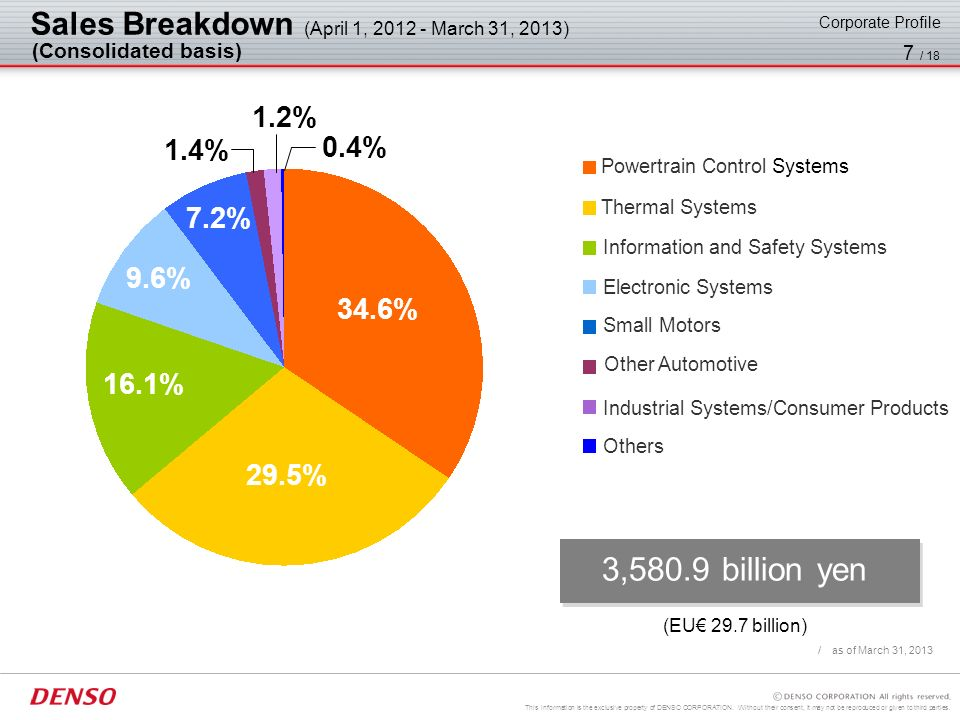 3,580.9 billion yen Sales Breakdown (April 1, 2012 - March 31, 2013)