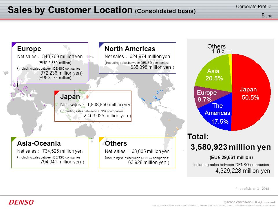 Sales by Customer Location (Consolidated basis)