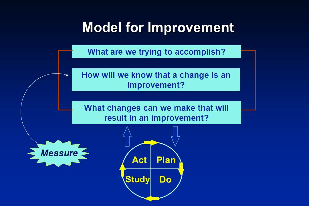 Model for Improvement Measure Act Plan Do Study