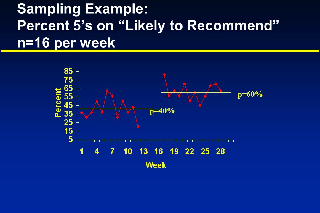Sampling Example: Percent 5's on Likely to Recommend n=16 per week