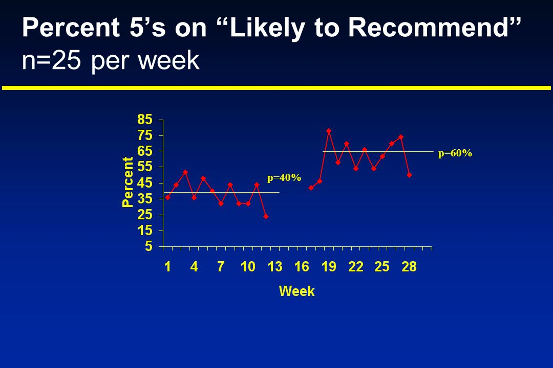 Percent 5's on Likely to Recommend n=25 per week