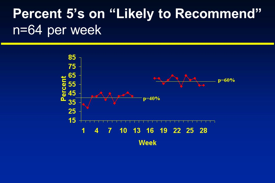 Percent 5's on Likely to Recommend n=64 per week