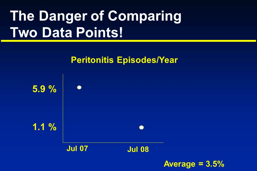 The Danger of Comparing Two Data Points!