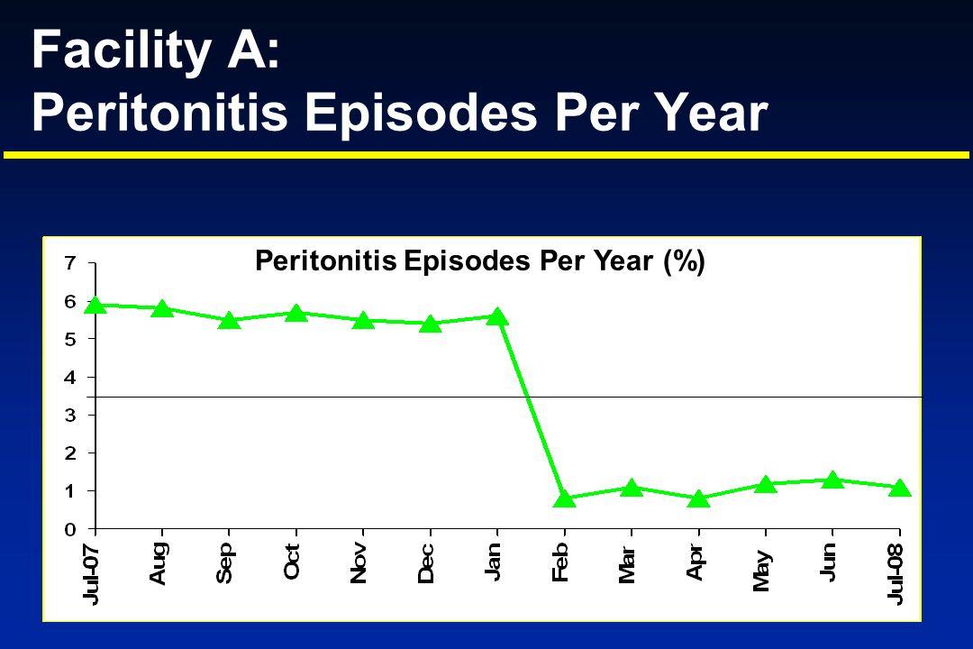 Facility A: Peritonitis Episodes Per Year