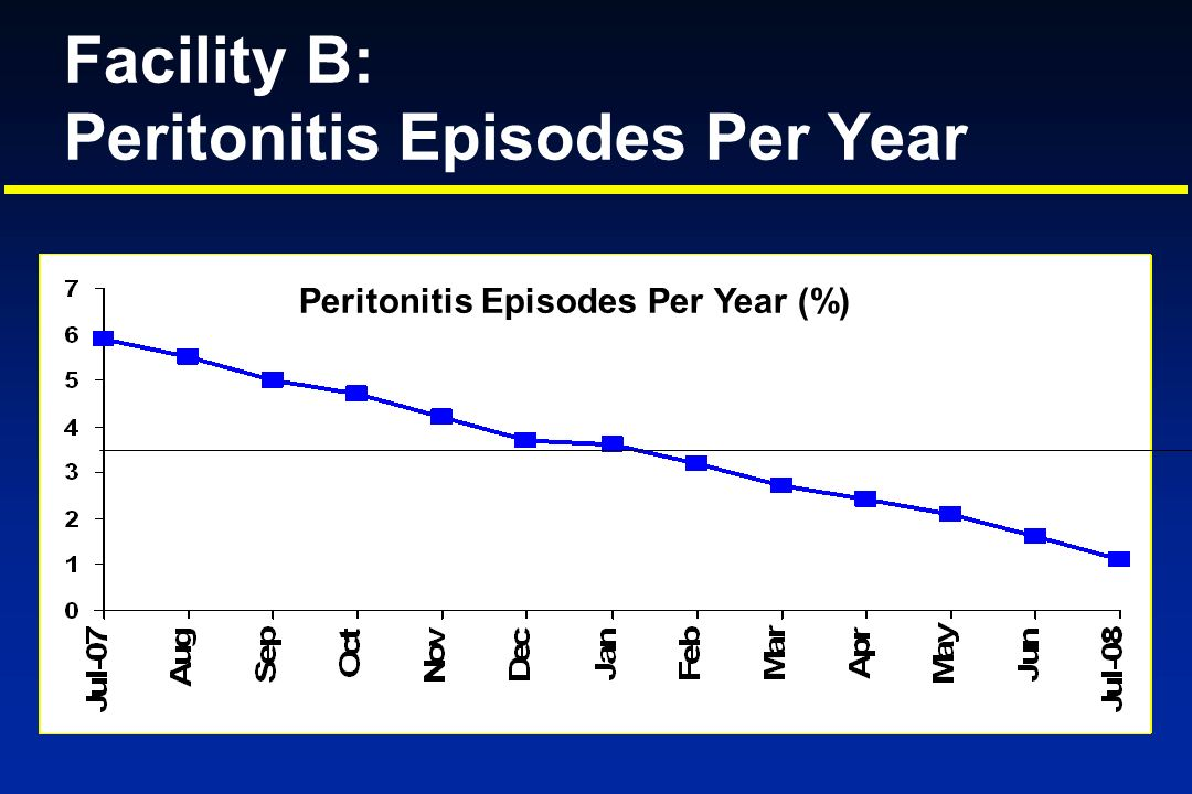 Facility B: Peritonitis Episodes Per Year