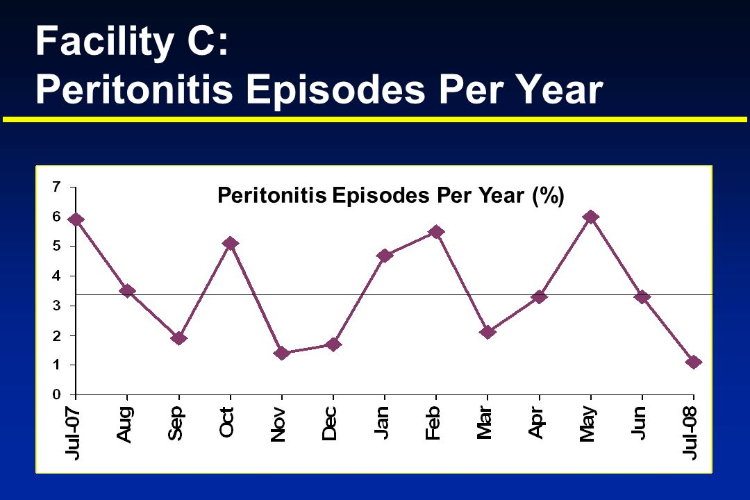 Facility C: Peritonitis Episodes Per Year