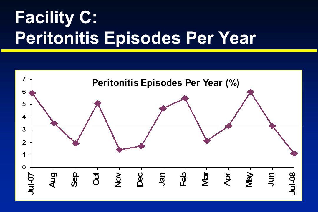 Facility C: Peritonitis Episodes Per Year