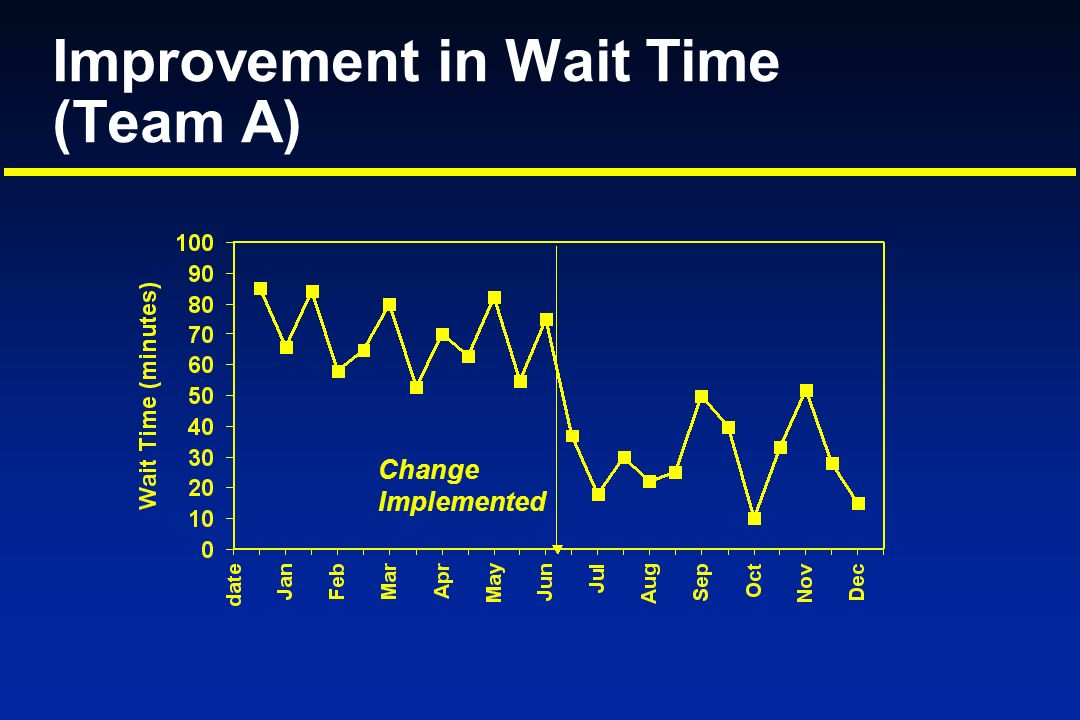 Improvement in Wait Time (Team A)