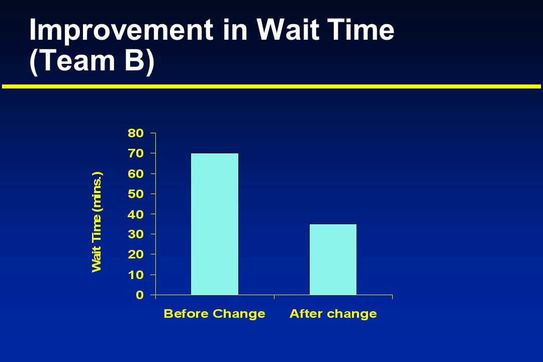 Improvement in Wait Time (Team B)