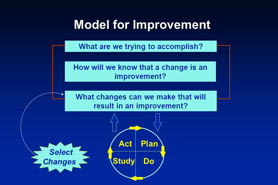 Model for Improvement Act Plan Do Select Changes Study
