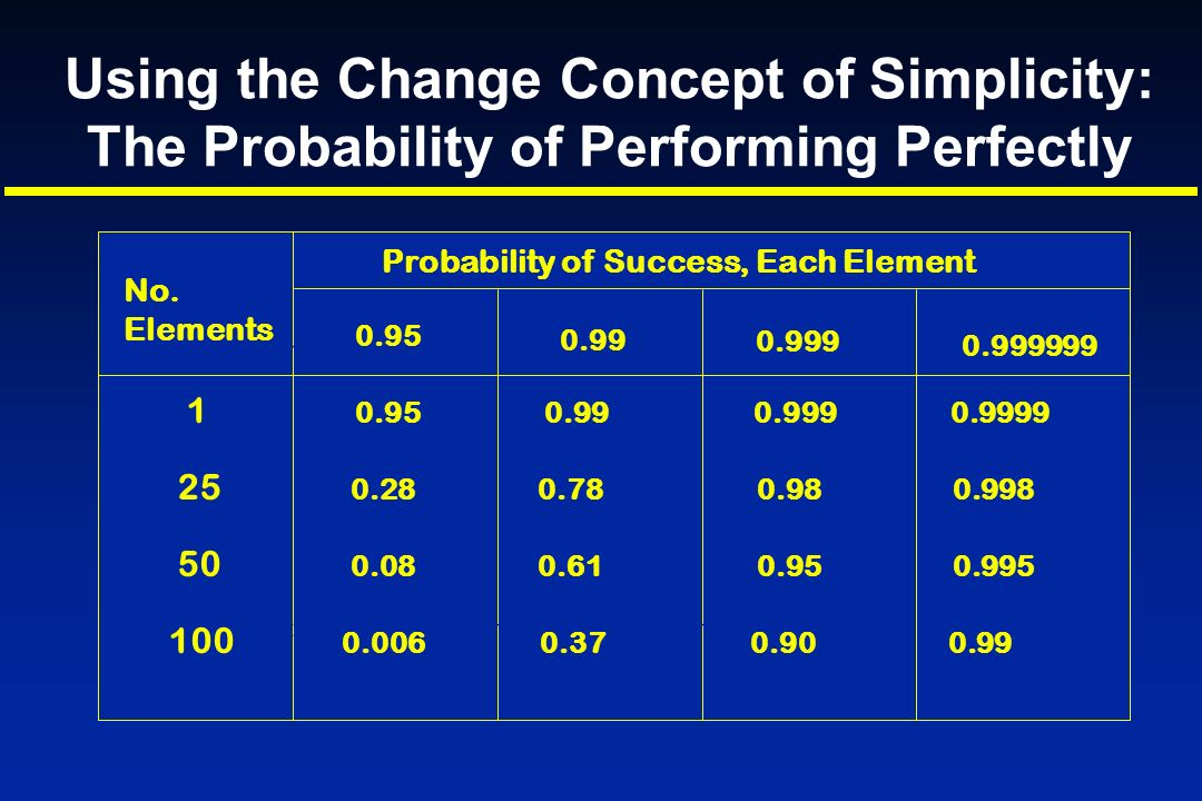 Using the Change Concept of Simplicity: The Probability of Performing Perfectly