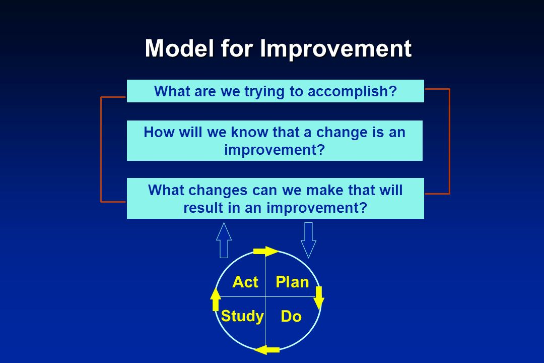 Model for Improvement Act Plan Do Study