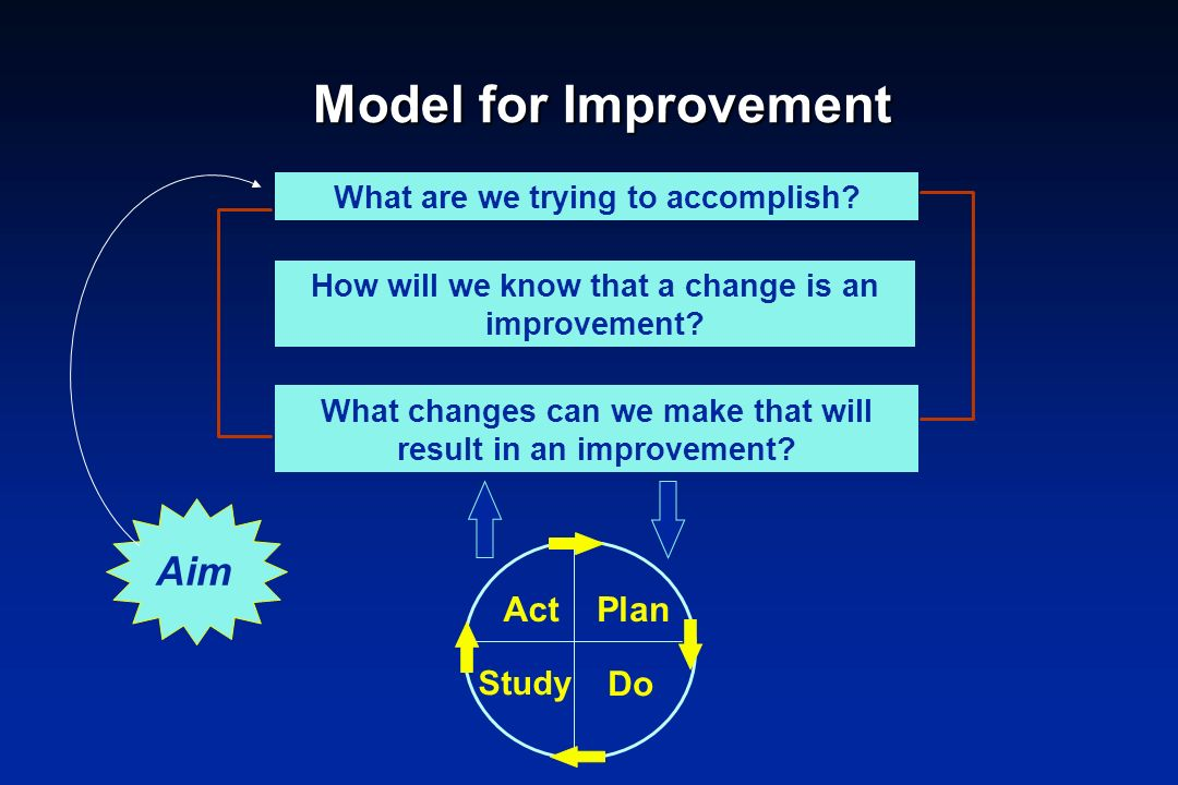 Model for Improvement Aim Act Plan Do Study
