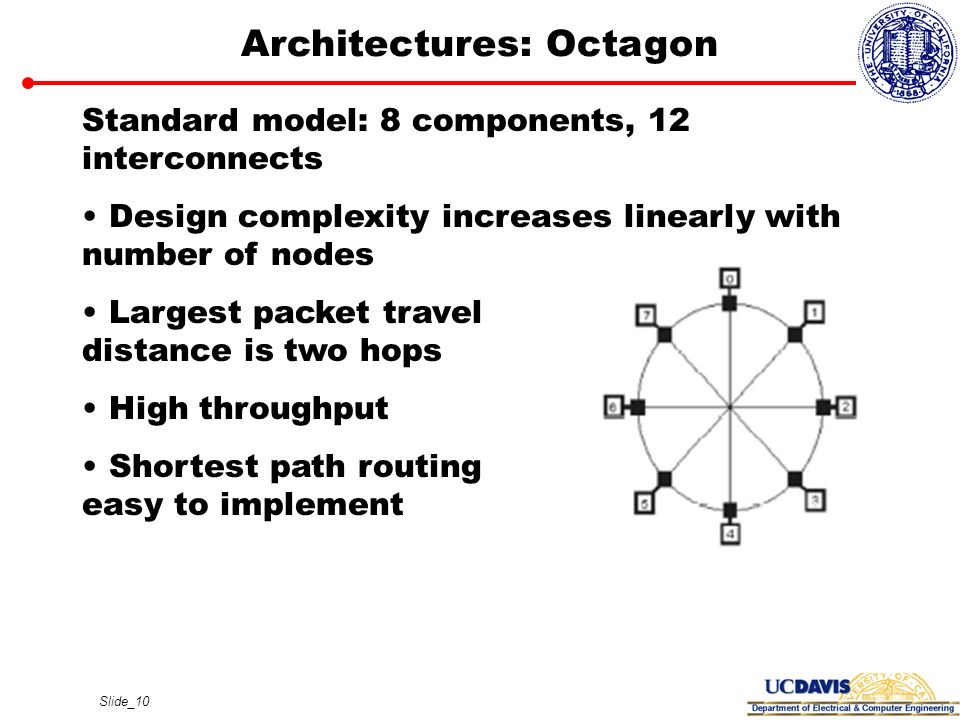 Architectures: Octagon