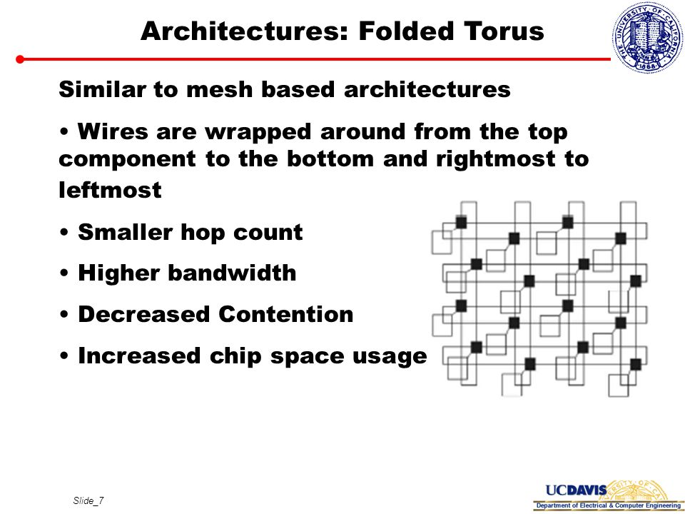 Architectures: Folded Torus