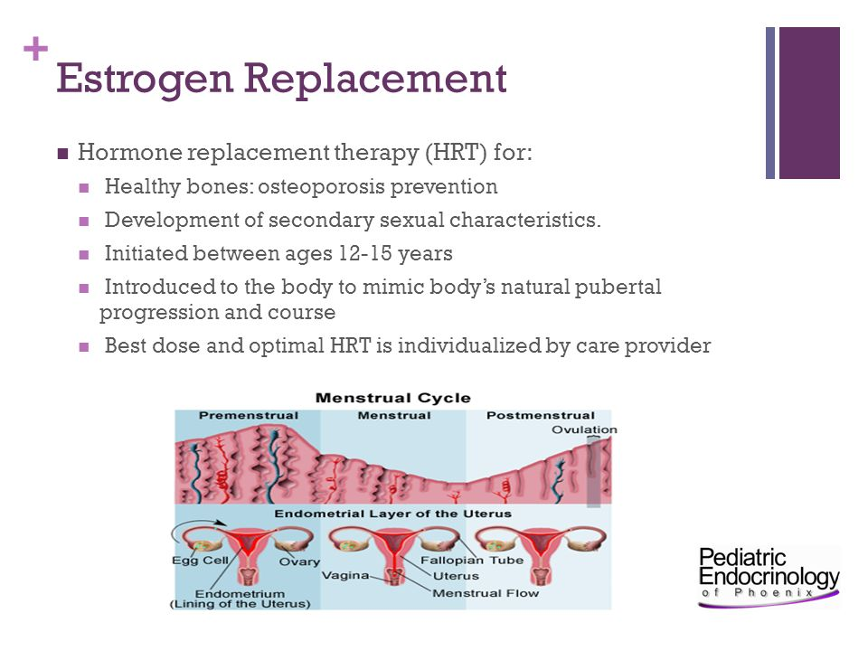 Estrogen Replacement Hormone replacement therapy (HRT) for:
