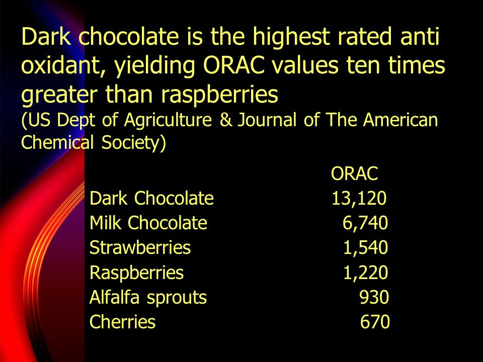 Dark chocolate is the highest rated anti oxidant, yielding ORAC values ten times greater than raspberries (US Dept of Agriculture & Journal of The American Chemical Society)