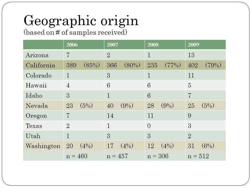 Geographic origin (based on # of samples received)