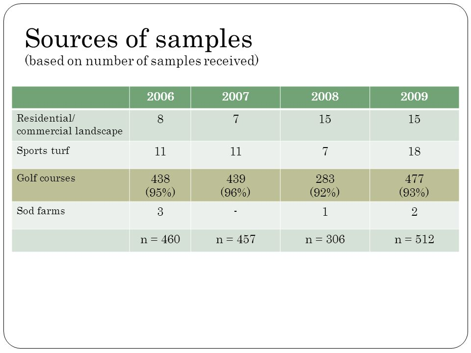 Sources of samples (based on number of samples received)