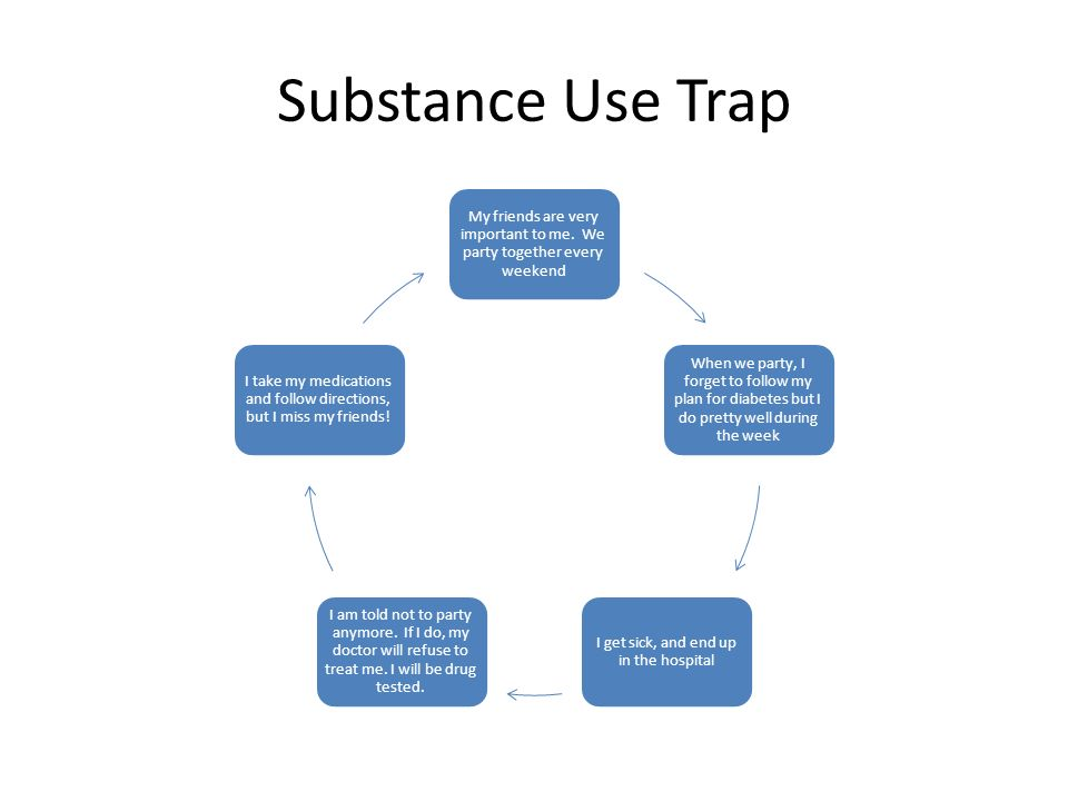 Substance Use Trap My friends are very important to me. We party together every weekend.
