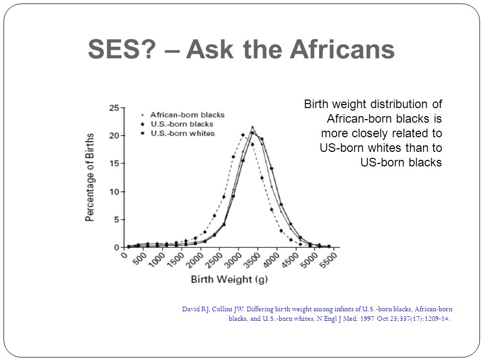 SES – Ask the Africans Birth weight distribution of African-born blacks is more closely related to US-born whites than to US-born blacks.