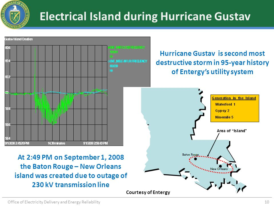 Electrical Island during Hurricane Gustav