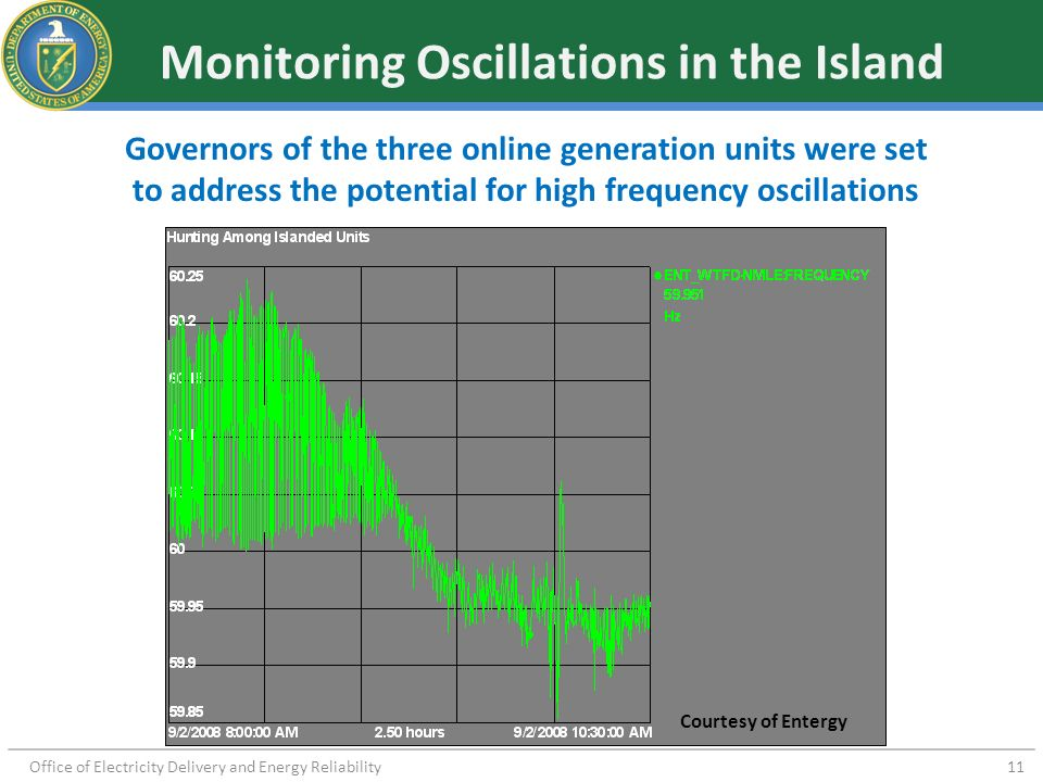 Monitoring Oscillations in the Island
