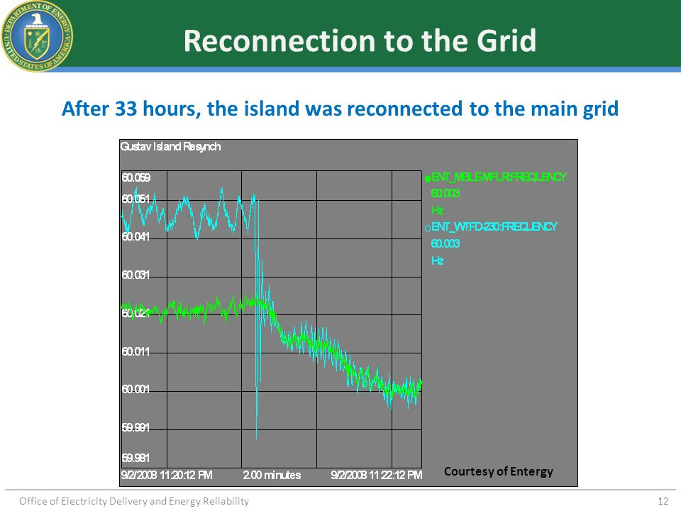 Reconnection to the Grid
