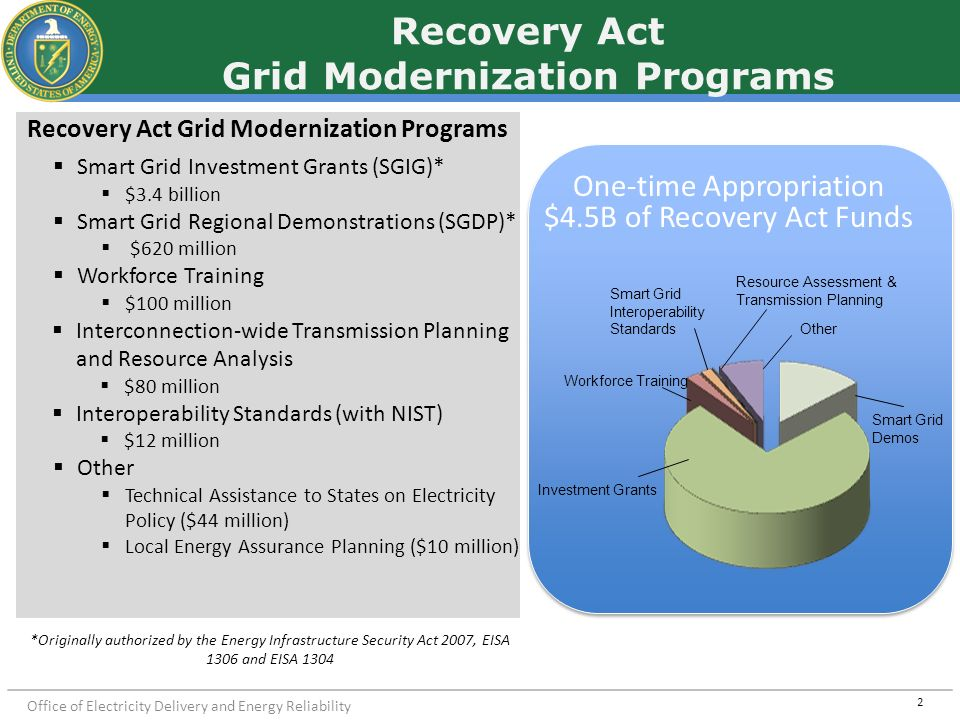 Recovery Act Grid Modernization Programs