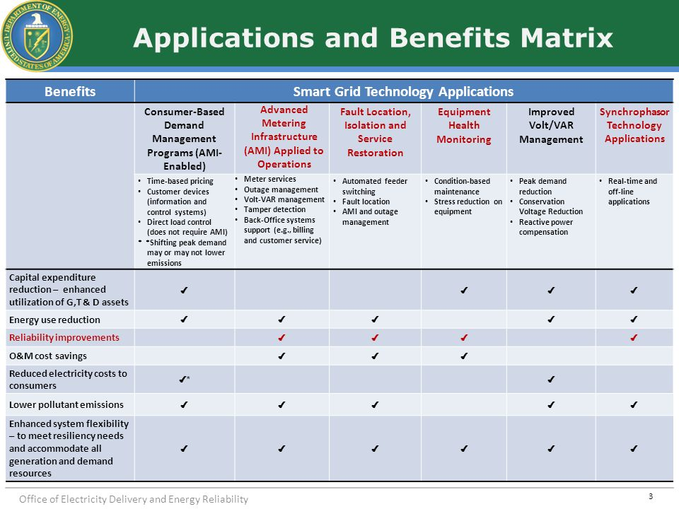 Applications and Benefits Matrix