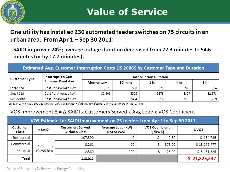 Value of Service One utility has installed 230 automated feeder switches on 75 circuits in an urban area. From Apr 1 – Sep 30 2011: