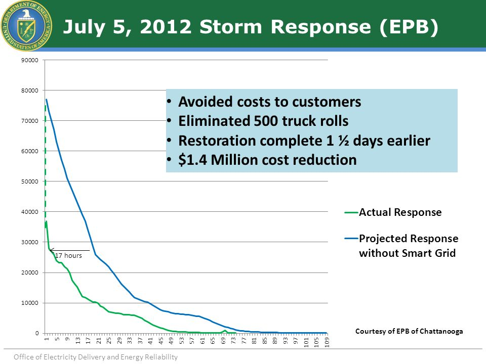 July 5, 2012 Storm Response (EPB) Courtesy of EPB of Chattanooga