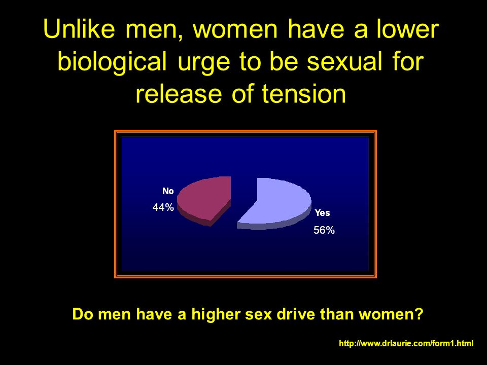Unlike men, women have a lower biological urge to be sexual for release of tension