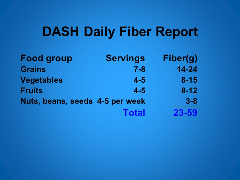 DASH Daily Fiber Report